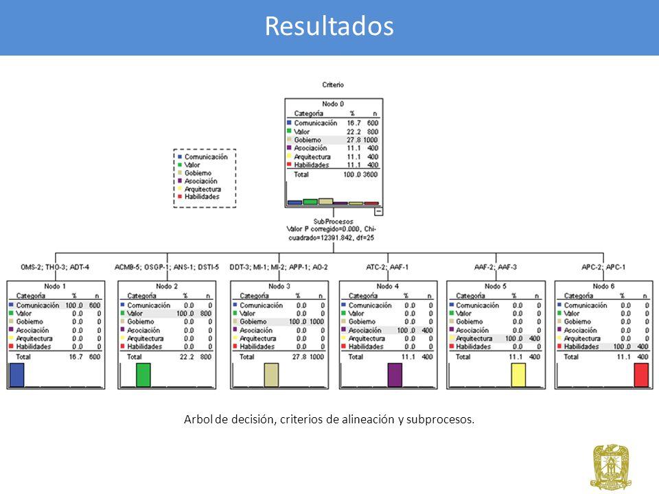 Árbol de decisión, criterios de alineación y subprocesos.