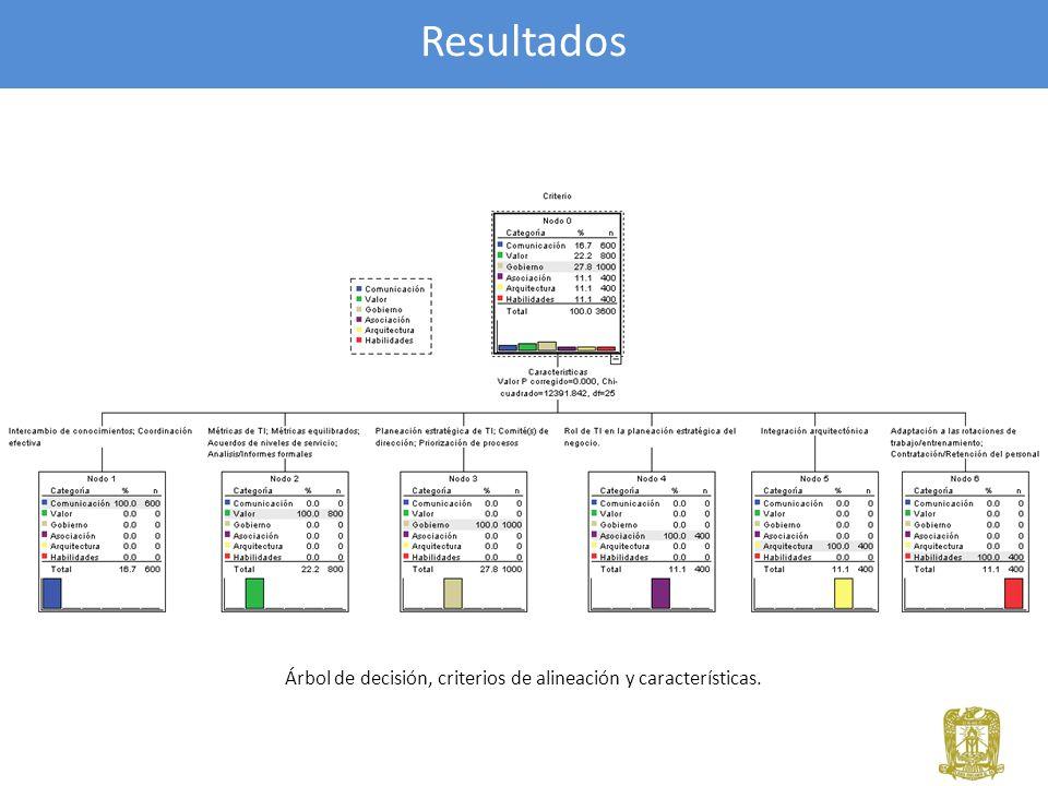 Árbol de decisión, criterios de alineación y características.
