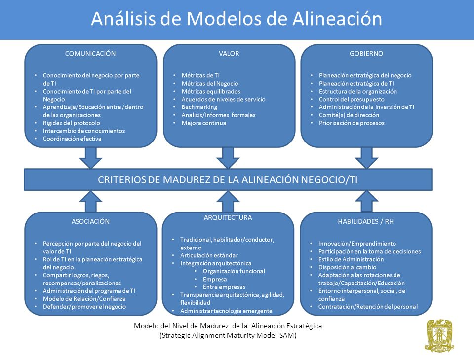 Análisis de Modelos de Alineación