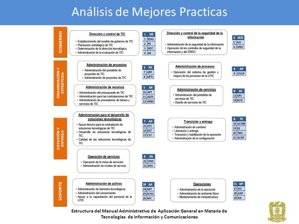 Análisis de Mejores Practicas