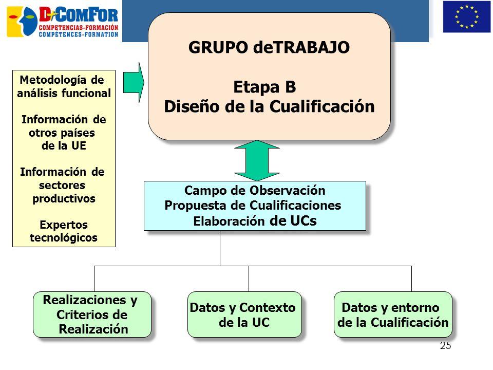 Diseño de la Cualificación Propuesta de Cualificaciones
