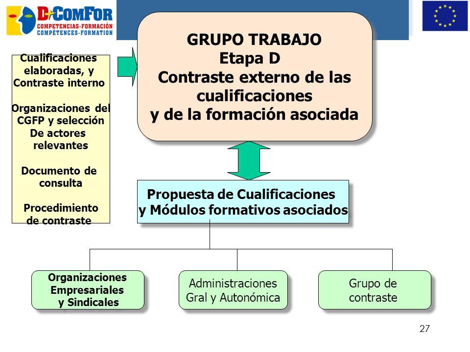 Contraste externo de las cualificaciones y de la formación asociada