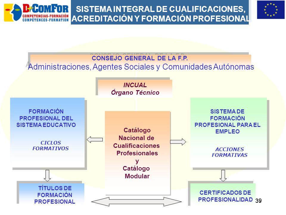 Administraciones, Agentes Sociales y Comunidades Autónomas