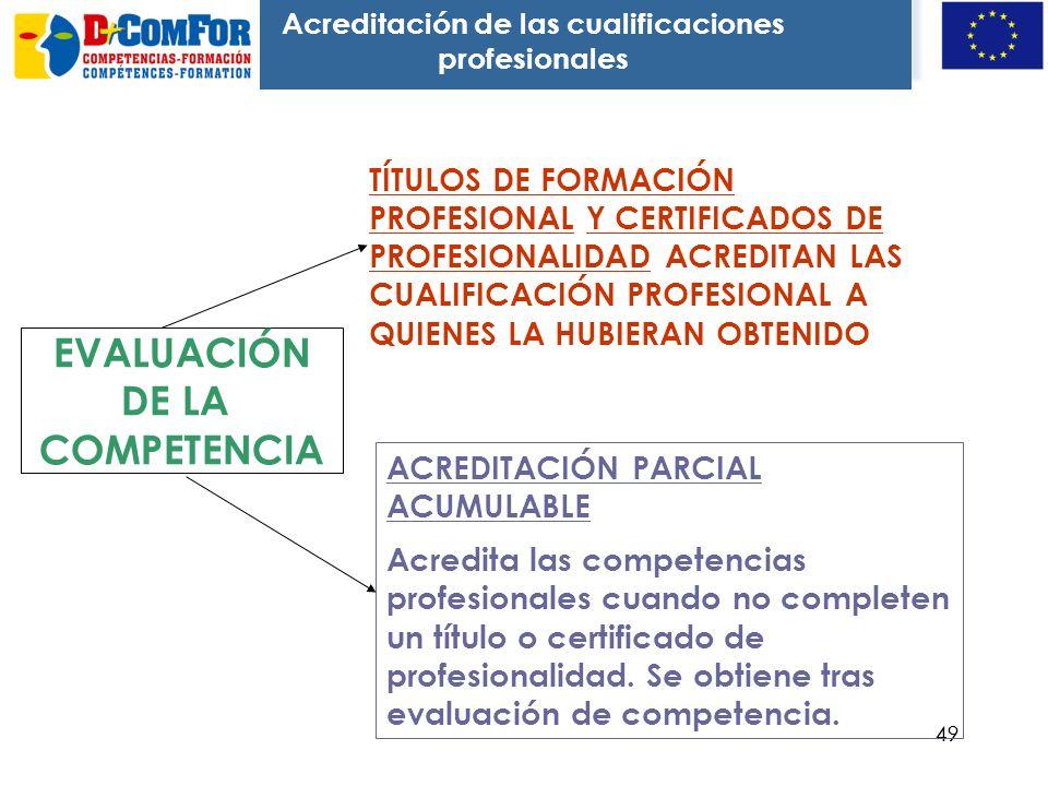 Acreditación de las cualificaciones profesionales