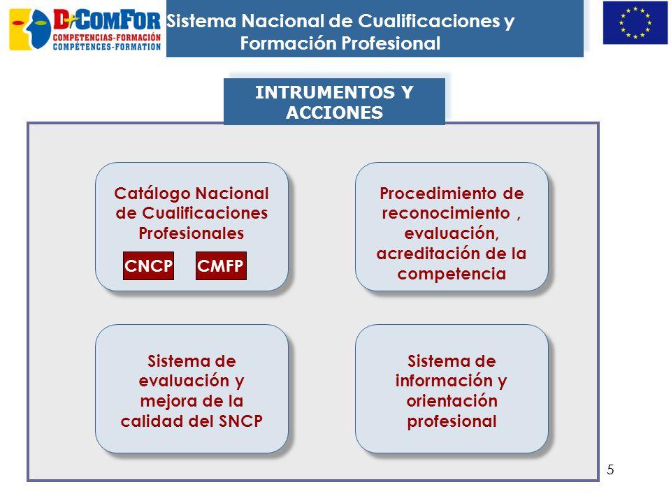 Sistema Nacional de Cualificaciones y Formación Profesional