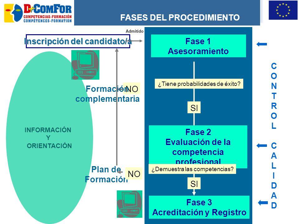 Inscripción del candidato/a Fase 1 Asesoramiento