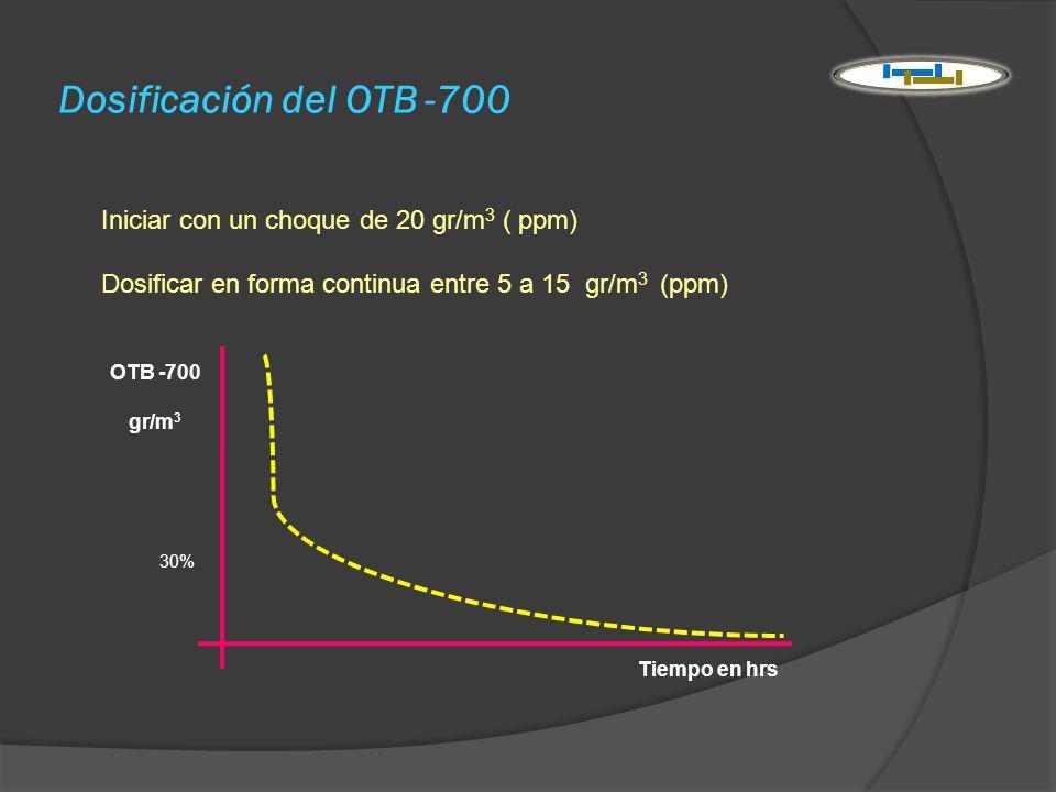 Dosificación del OTB -700 Iniciar con un choque de 20 gr/m3 ( ppm)