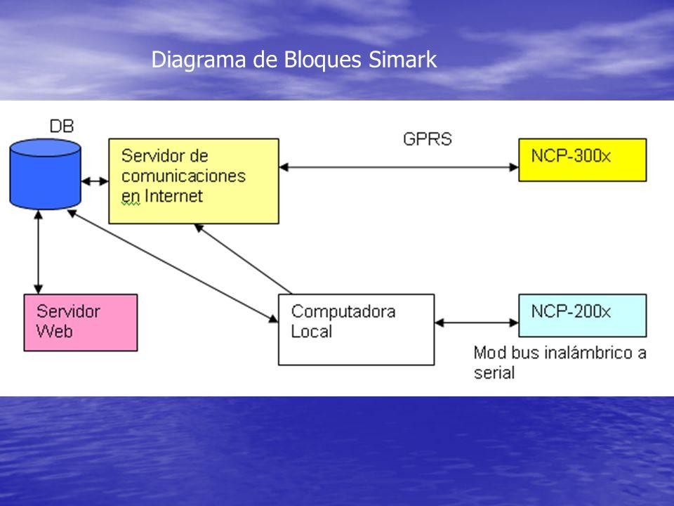 Diagrama de Bloques Simark