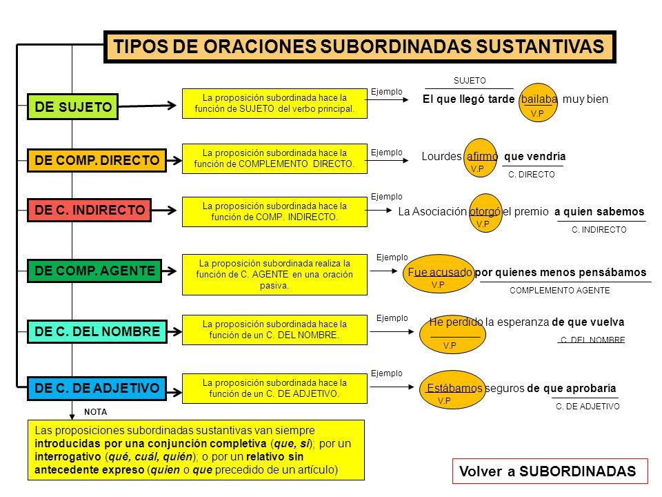 TIPOS DE ORACIONES SUBORDINADAS SUSTANTIVAS