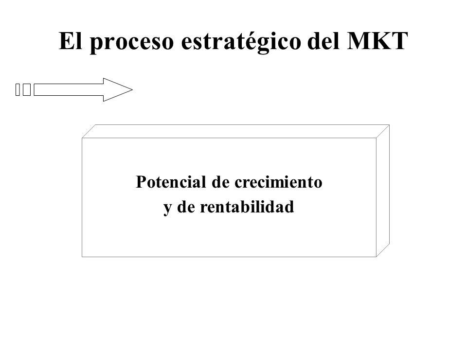 El proceso estratégico del MKT