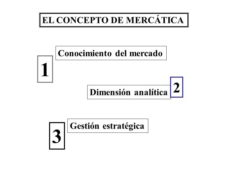 1 3 2 EL CONCEPTO DE MERCÁTICA Conocimiento del mercado