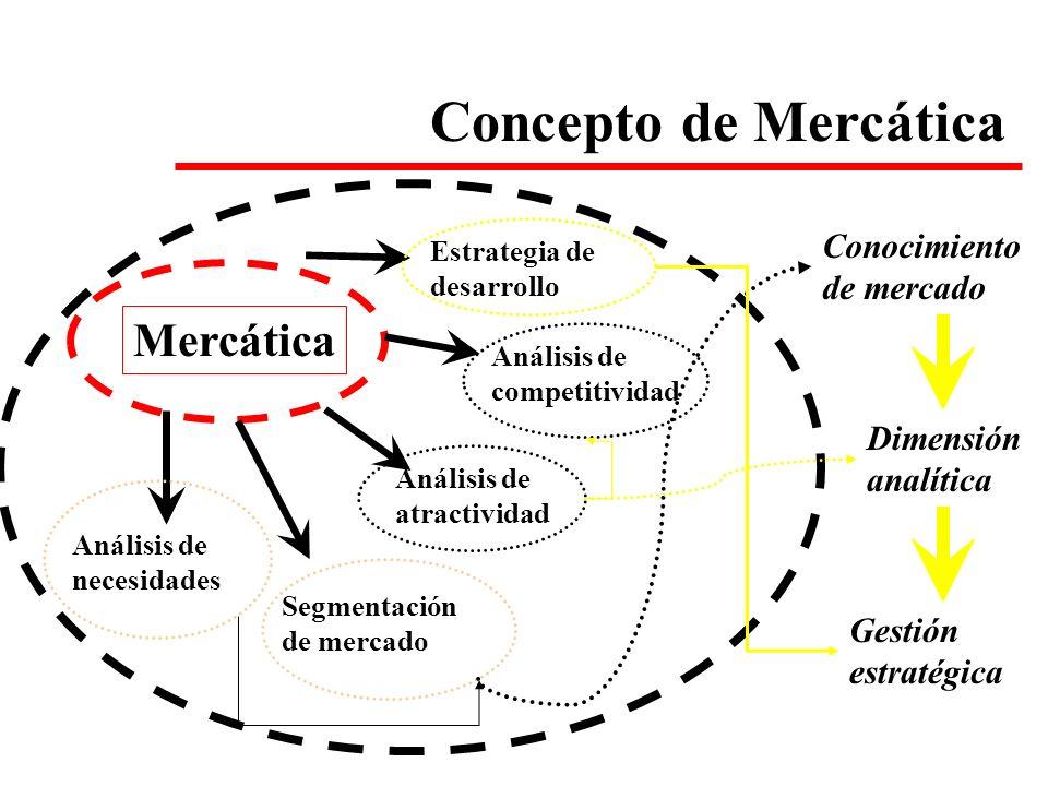 Concepto de Mercática Mercática Conocimiento de mercado Dimensión