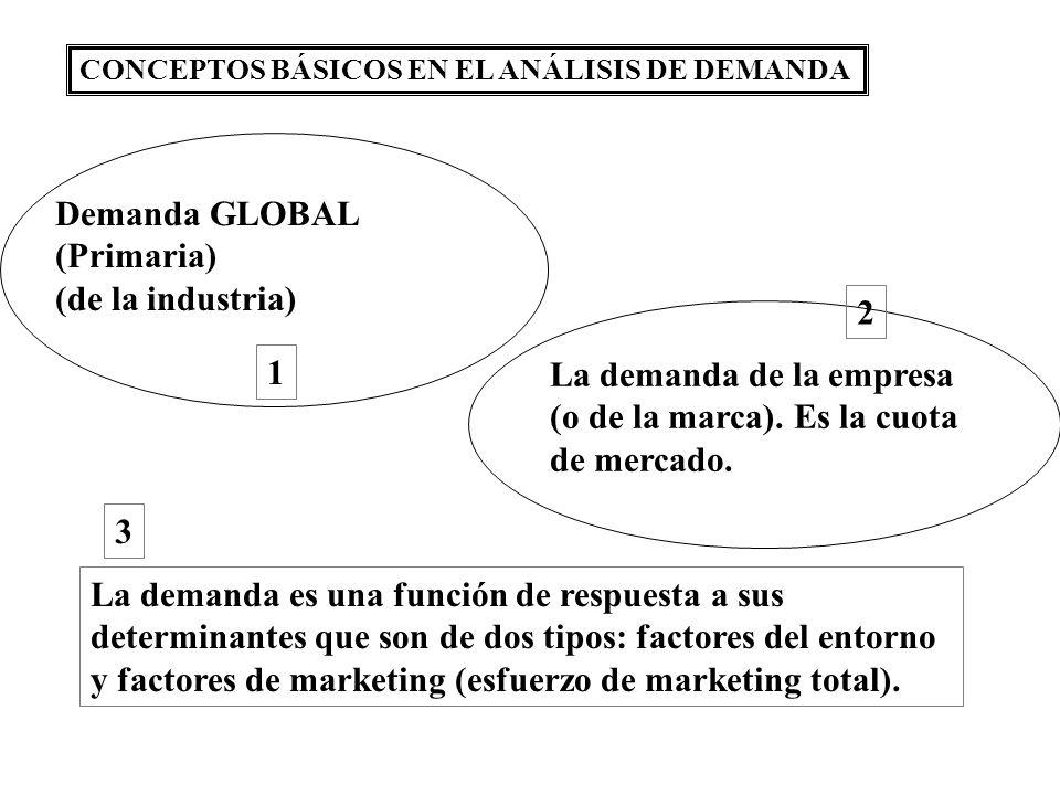 La demanda de la empresa (o de la marca). Es la cuota de mercado. 2