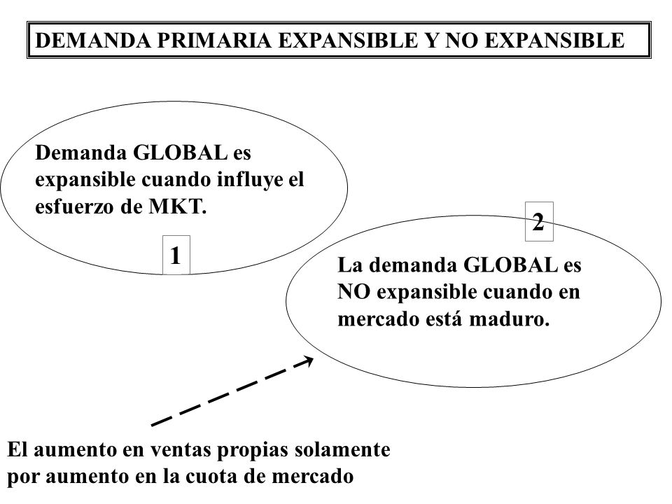 2 1 DEMANDA PRIMARIA EXPANSIBLE Y NO EXPANSIBLE