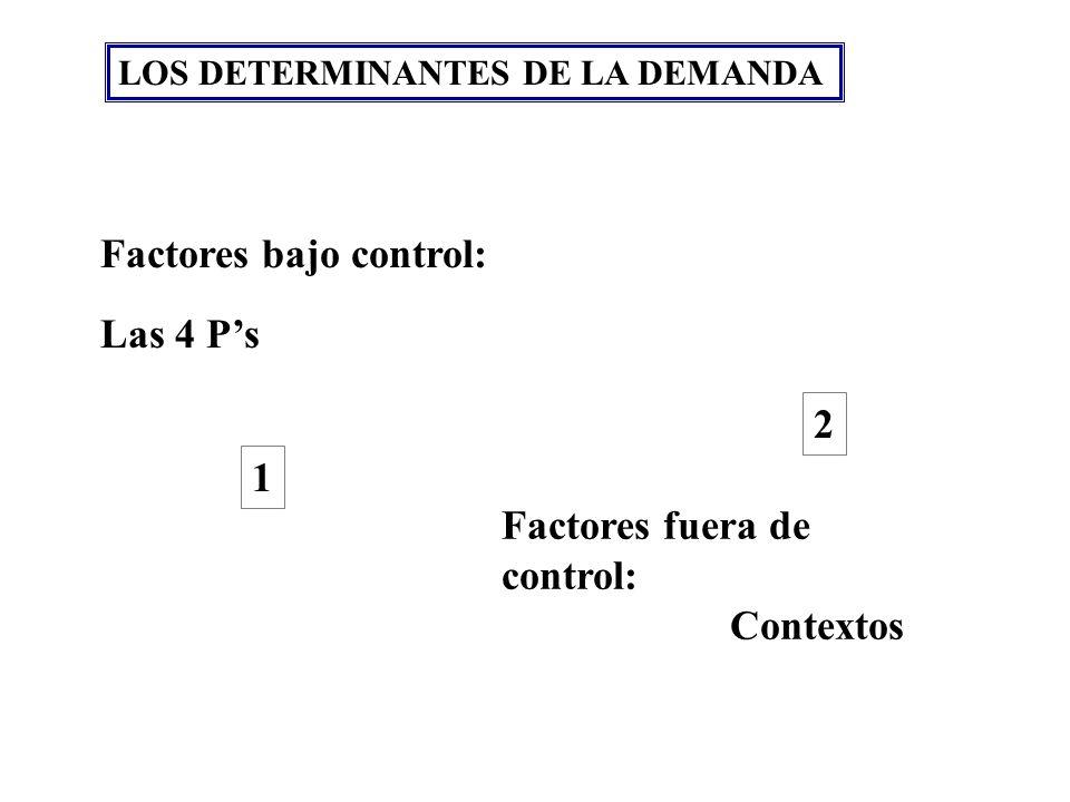 Factores bajo control: Las 4 P's
