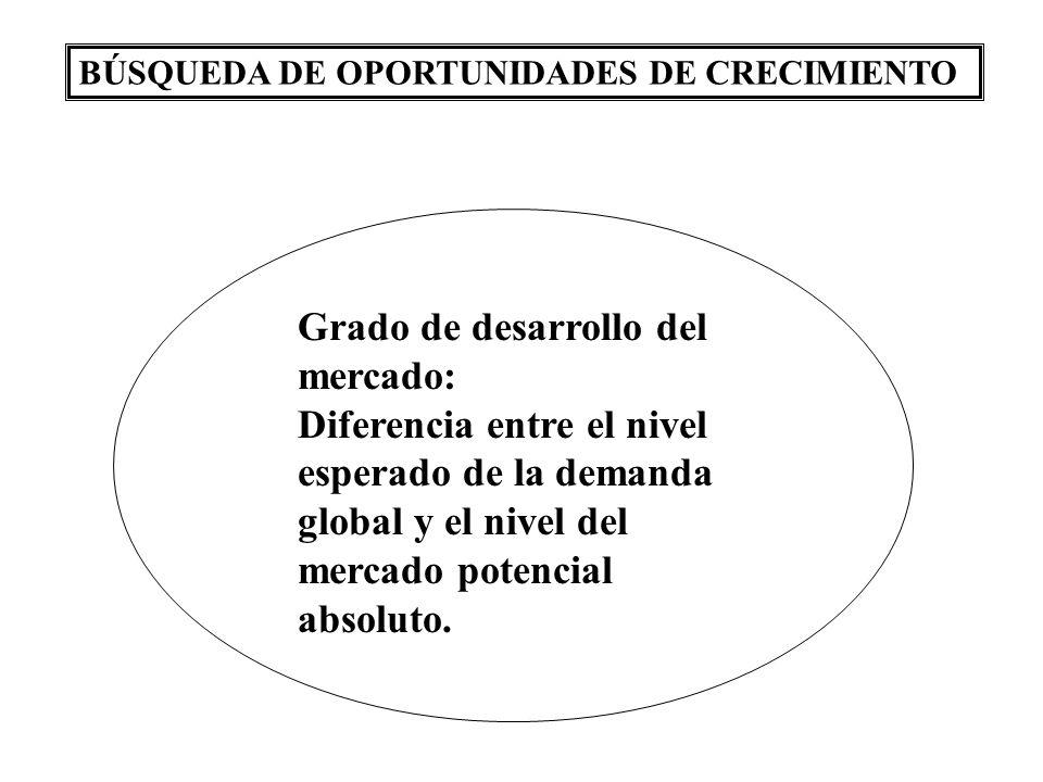 Grado de desarrollo del mercado: