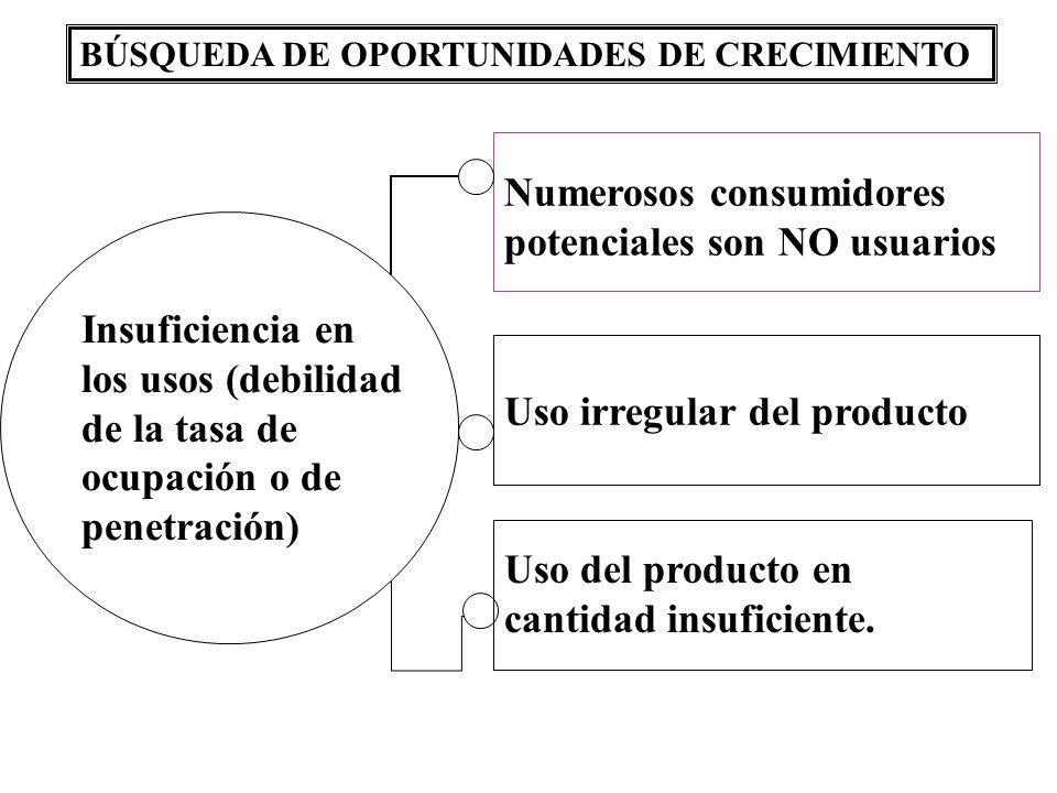 Numerosos consumidores potenciales son NO usuarios