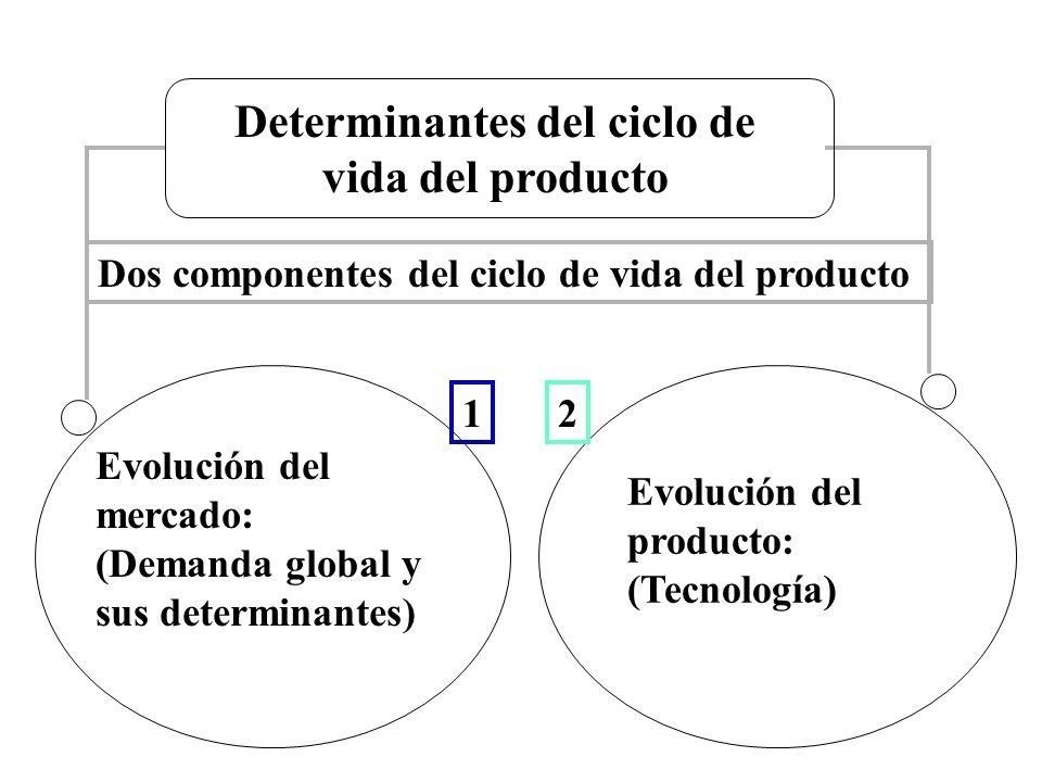 Determinantes del ciclo de vida del producto