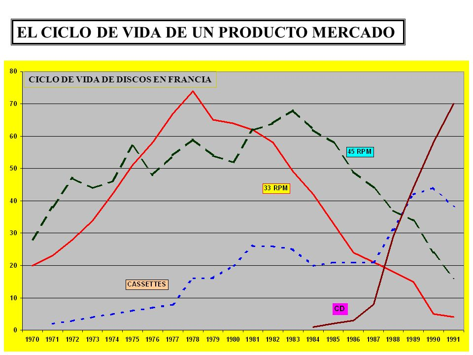 EL CICLO DE VIDA DE UN PRODUCTO MERCADO