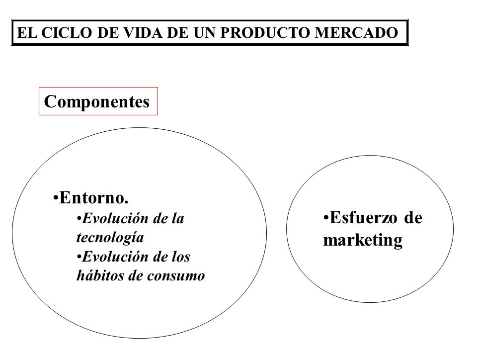 Componentes Entorno. Esfuerzo de marketing