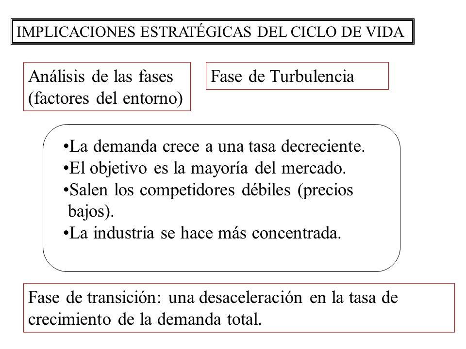 (factores del entorno) Fase de Turbulencia