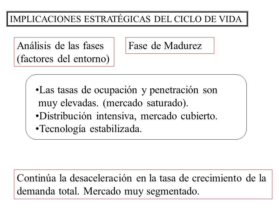 (factores del entorno) Fase de Madurez