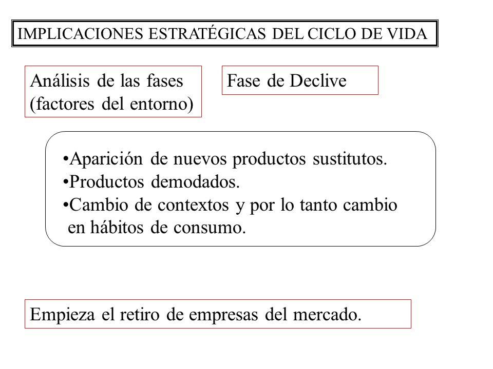 (factores del entorno) Fase de Declive