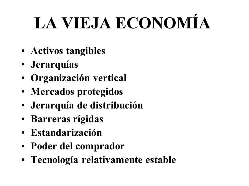 LA VIEJA ECONOMÍA Activos tangibles Jerarquías Organización vertical