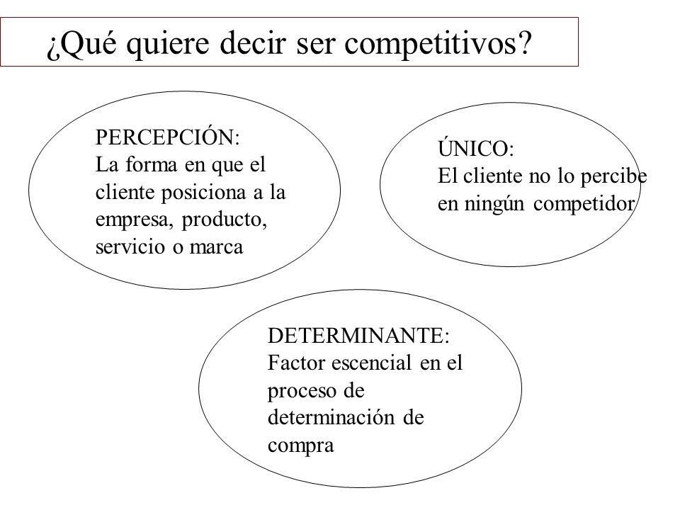 ¿Qué quiere decir ser competitivos