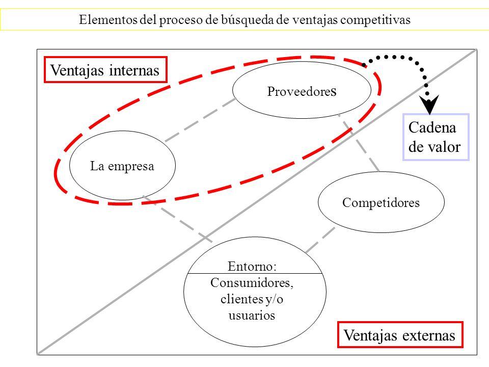 Ventajas internas Cadena de valor Ventajas externas