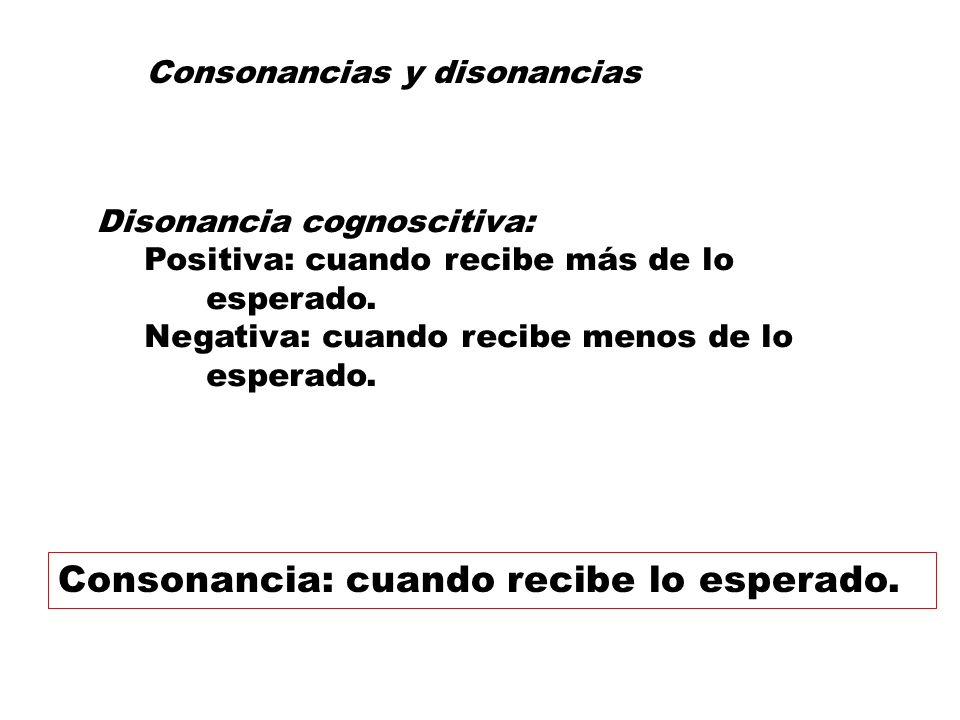 Consonancia: cuando recibe lo esperado.