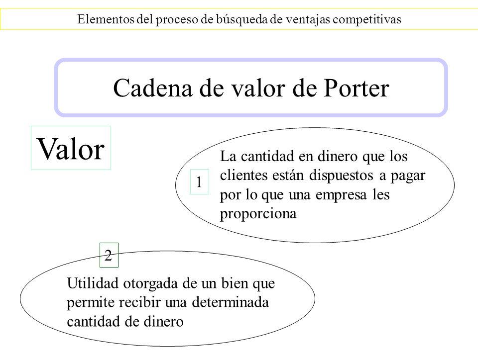 Valor Cadena de valor de Porter