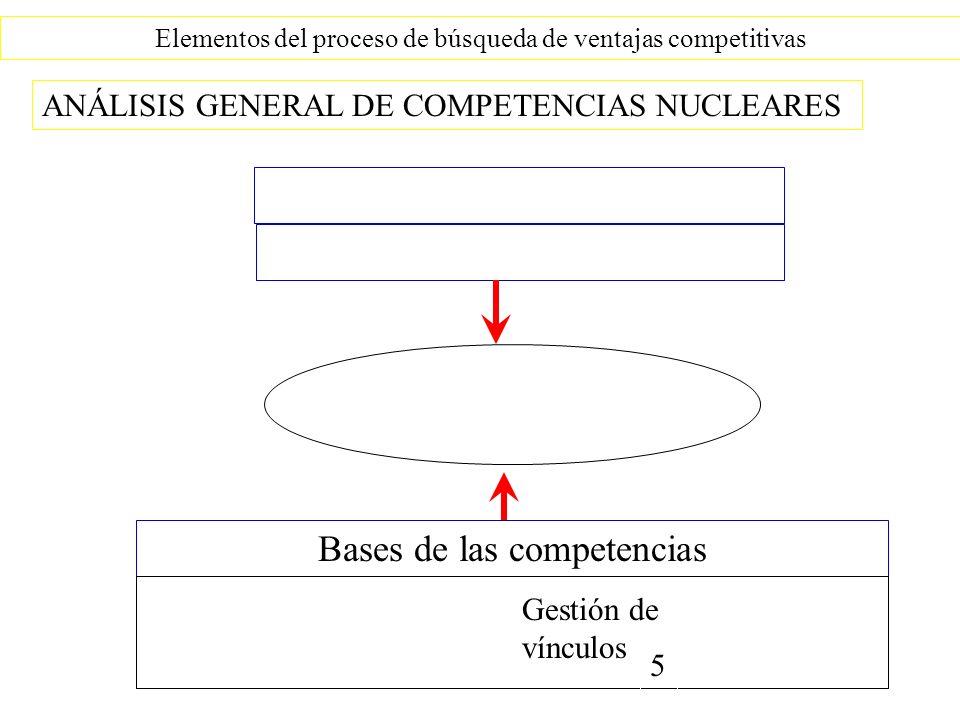 Bases de las competencias
