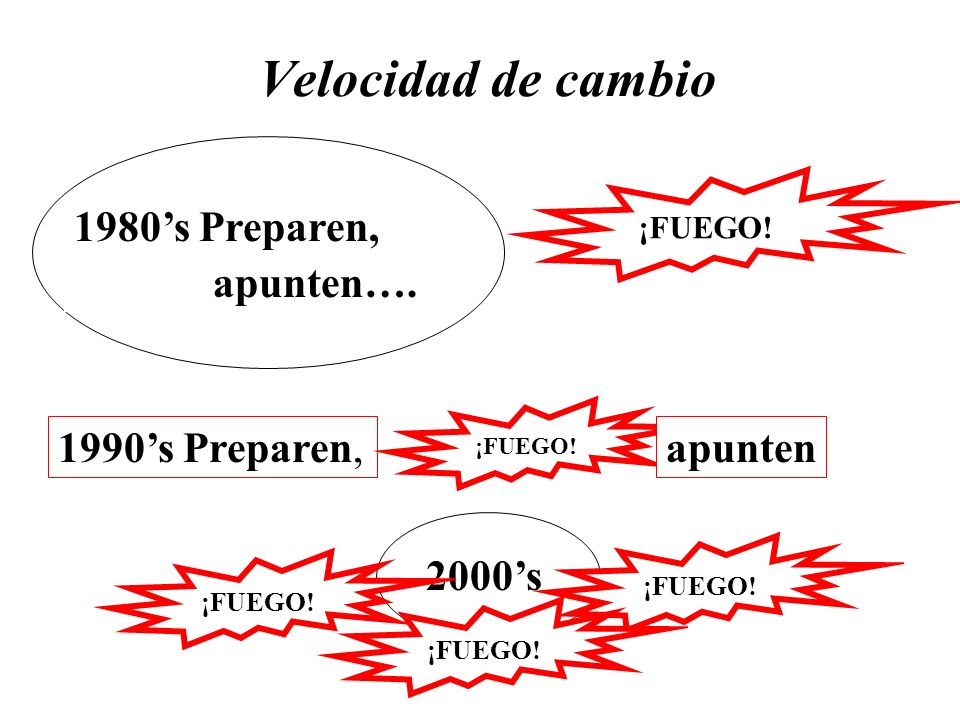Velocidad de cambio 1980's Preparen, apunten…. 1990's Preparen,