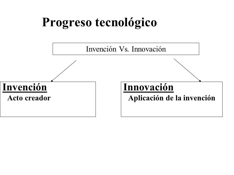 Invención Vs. Innovación