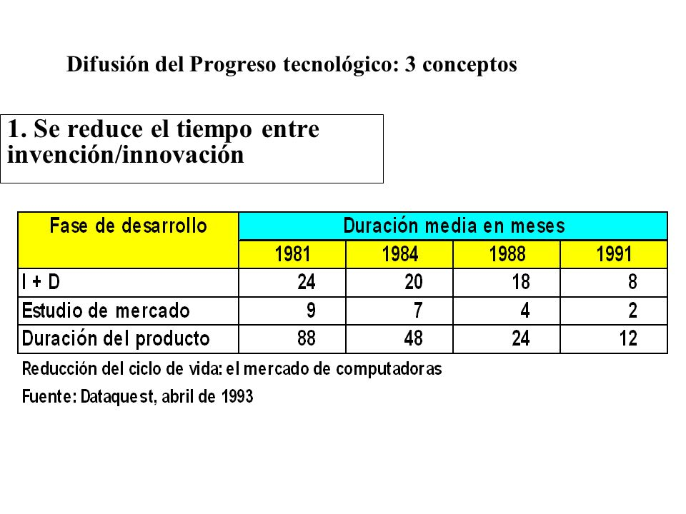 Difusión del Progreso tecnológico: 3 conceptos