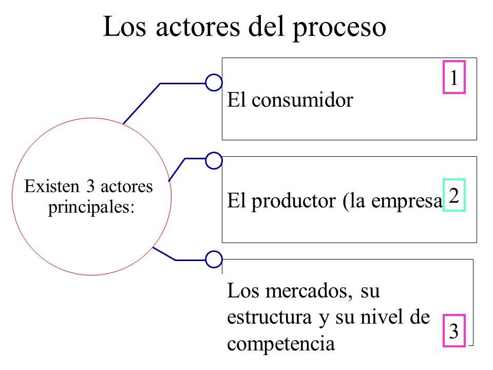 Los actores del proceso