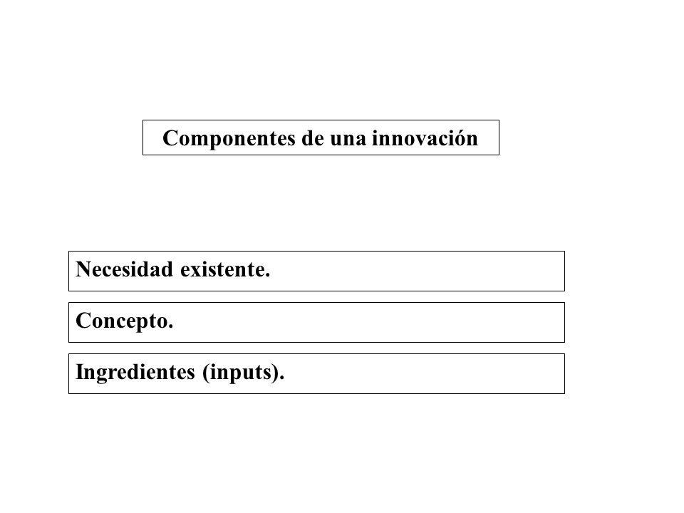 Componentes de una innovación