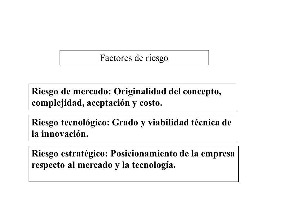 Factores de riesgo Riesgo de mercado: Originalidad del concepto, complejidad, aceptación y costo.