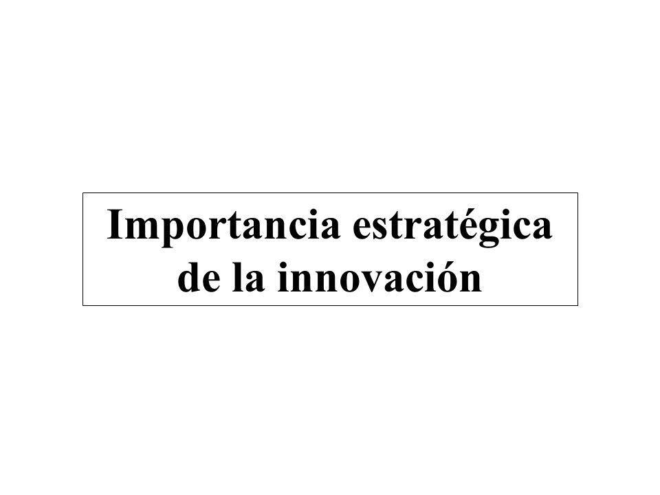 Importancia estratégica de la innovación