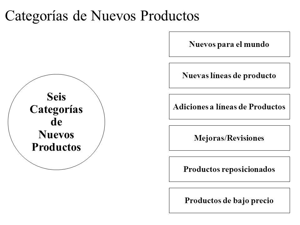 Categorías de Nuevos Productos
