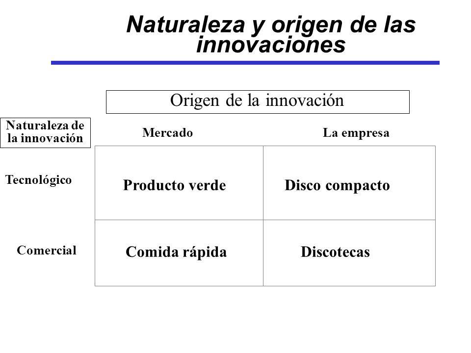 Naturaleza y origen de las innovaciones