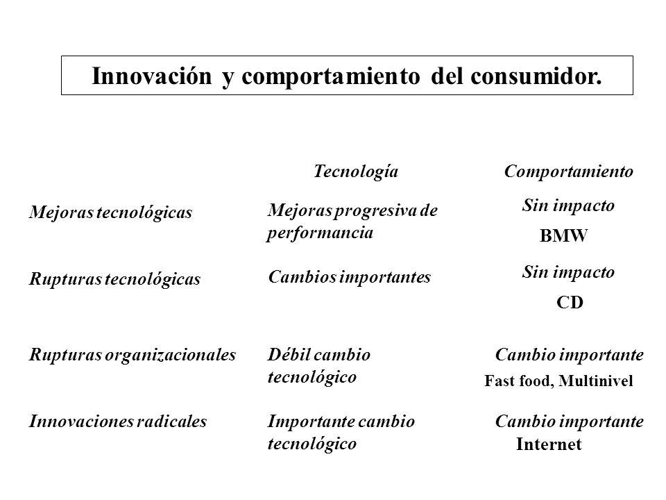 Innovación y comportamiento del consumidor.