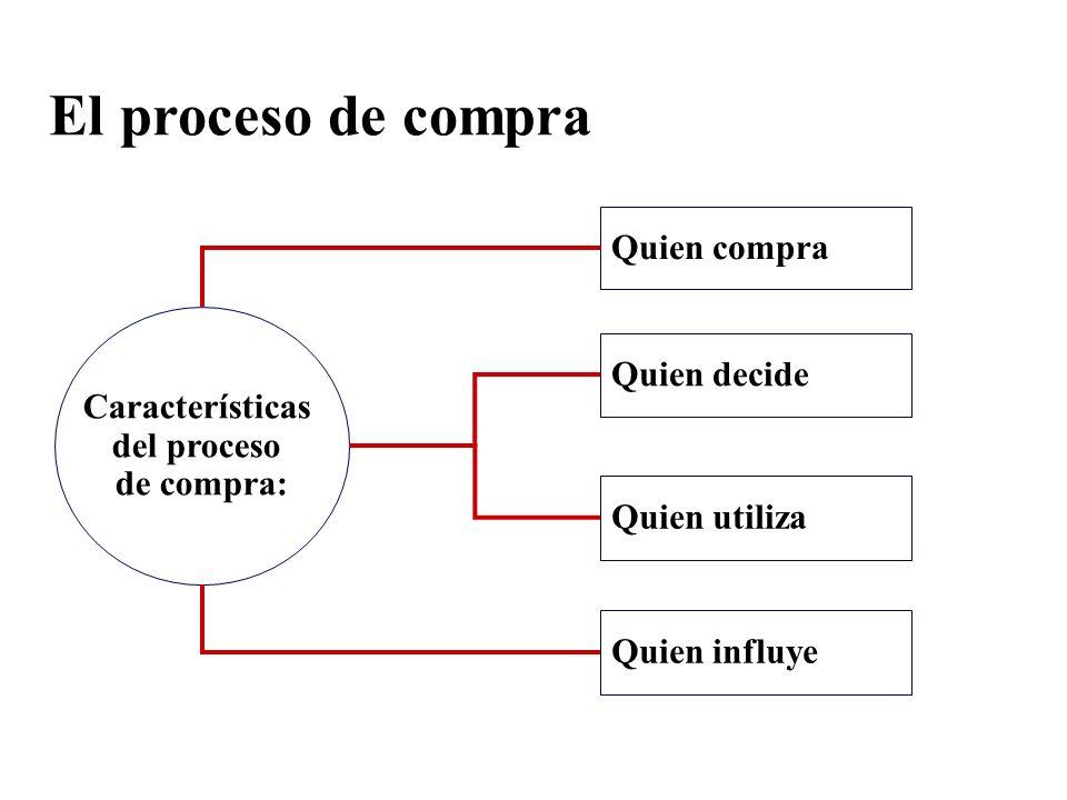 El proceso de compra Quien compra Características Quien decide