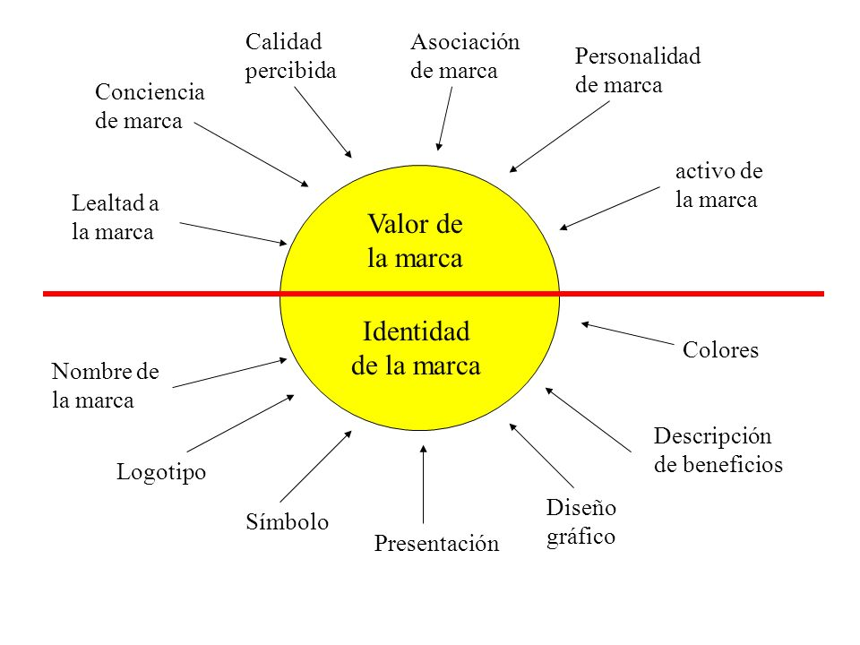 Valor de la marca Identidad de la marca Calidad percibida