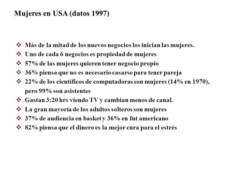 Mujeres en USA (datos 1997) Más de la mitad de los nuevos negocios los inician las mujeres. Uno de cada 6 negocios es propiedad de mujeres.