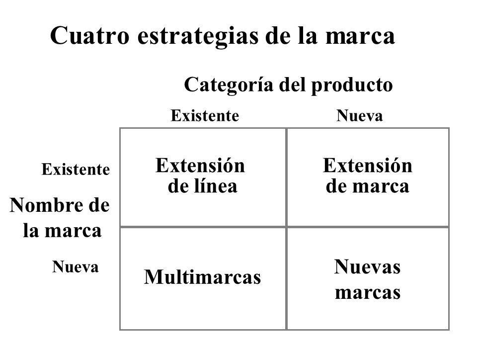Cuatro estrategias de la marca
