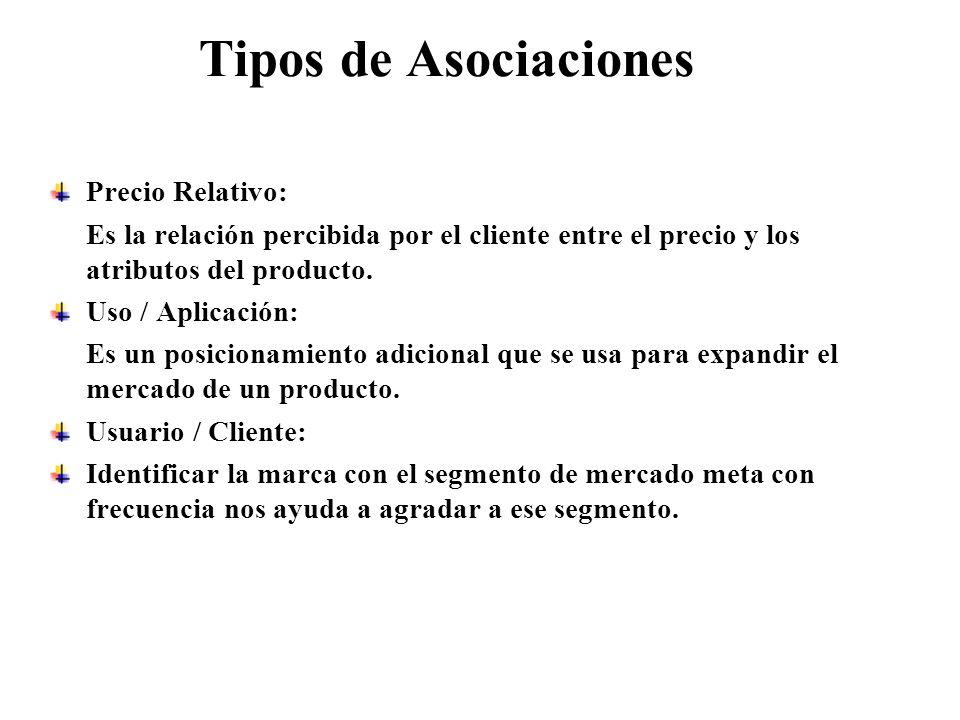 Tipos de Asociaciones Precio Relativo: