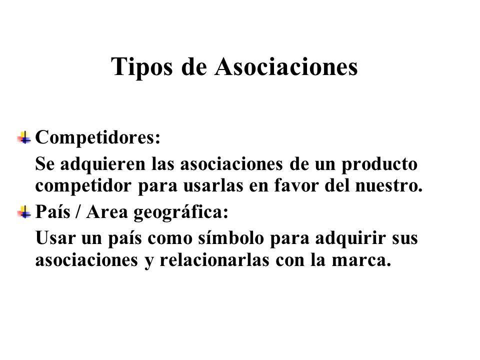 Tipos de Asociaciones Competidores: