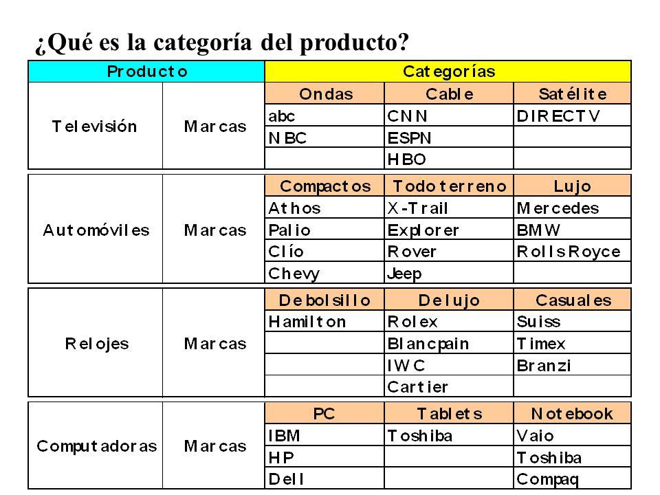 ¿Qué es la categoría del producto